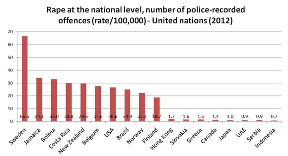 Violaciones en Suecia