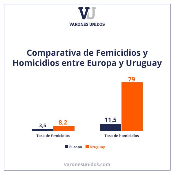 Comparativa Femicidios Vs. Homicidios