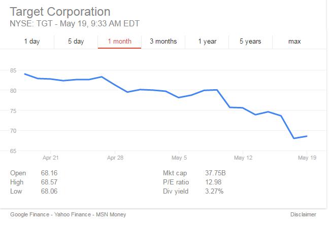 Target Stocks