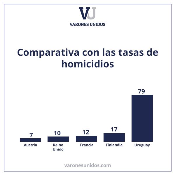 comparativa-homicidios