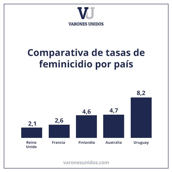 Comparativa de Femicidios