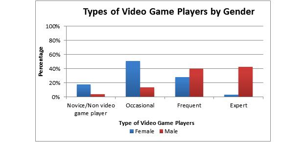 Relacion con los videojuegos por género