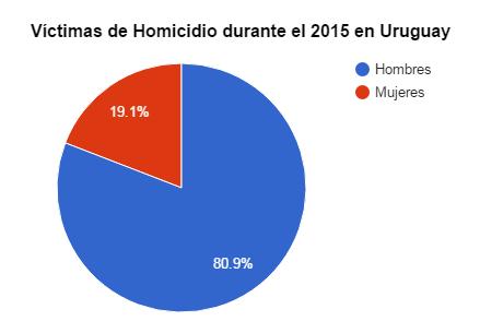Gráfica víctimas de homicidio por sexo