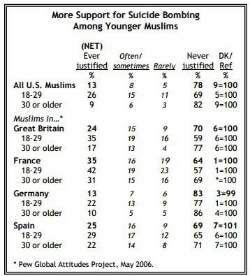 muslim-poll-suicide-bombing[1]