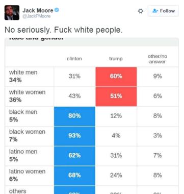 Voto por género y raza en EEUU