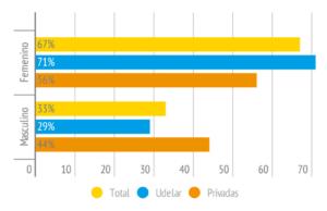 Porcentaqje de estudiantes por género